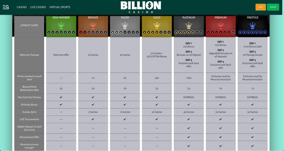 Billion Casino VIP Program